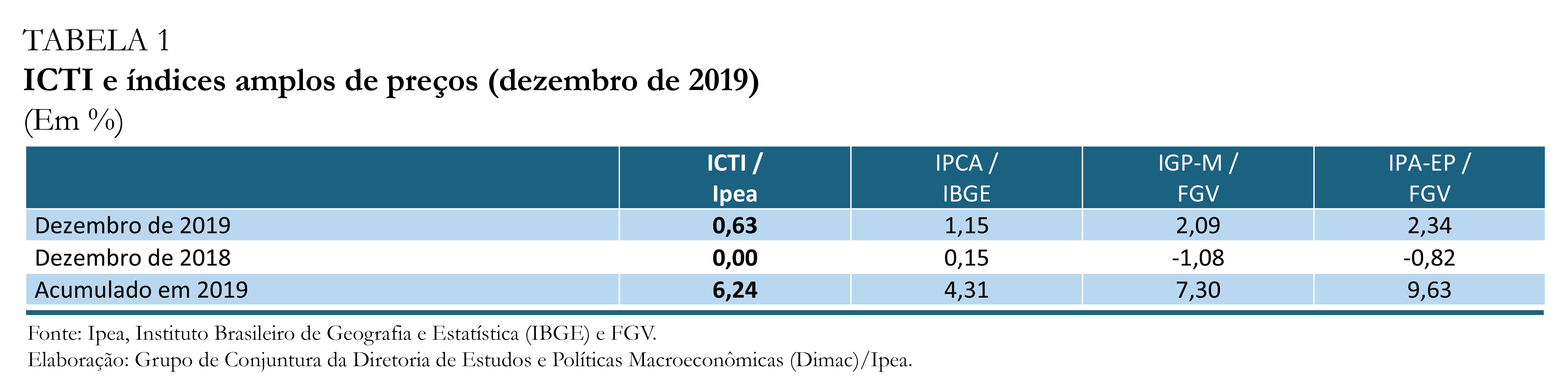 ICTI dez-19_tabela 1