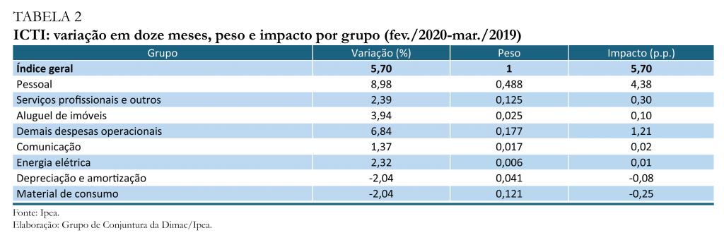 Tabela 2_fev20