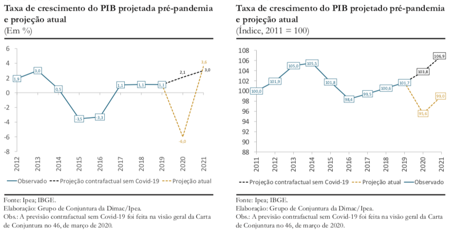 Previsões macroeconômicas   Carta de Conjuntura