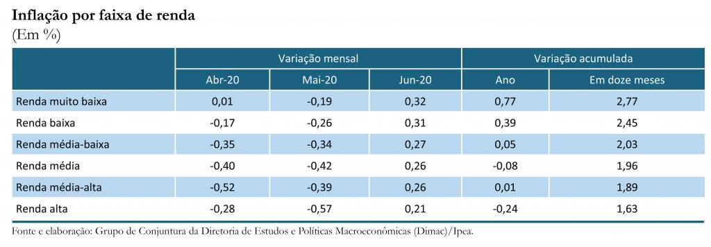 Inflação por renda_jun-20_tabela