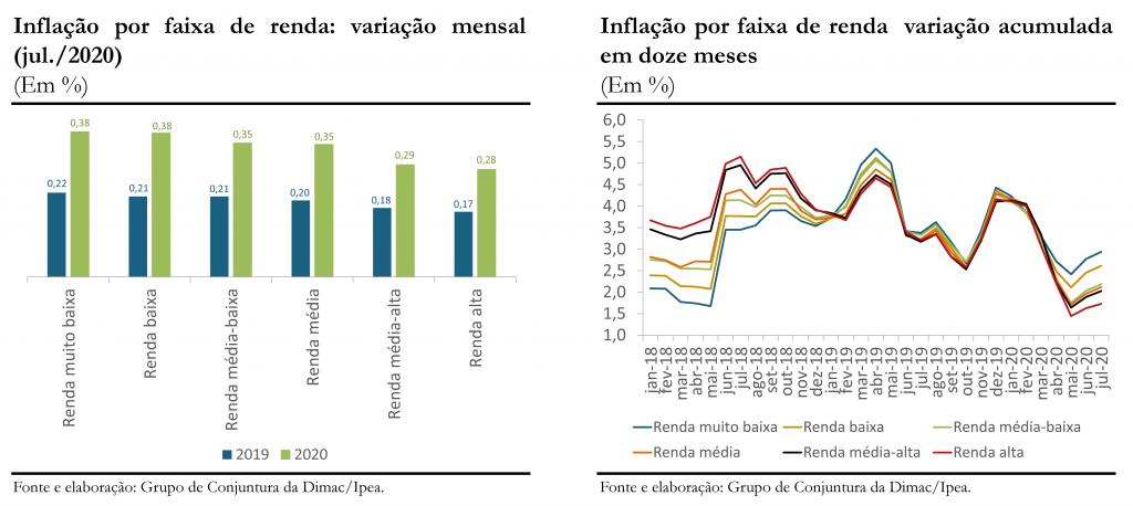 Gráficos 1 e 2_jul20