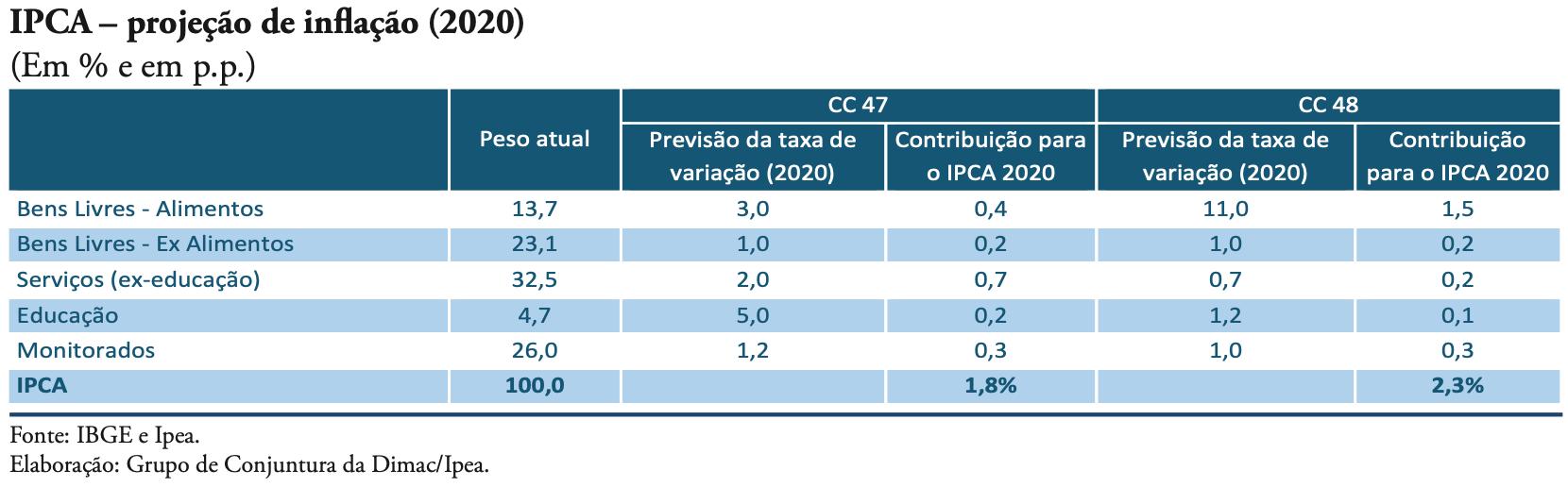 201001_cc_48_inflacao_tabela