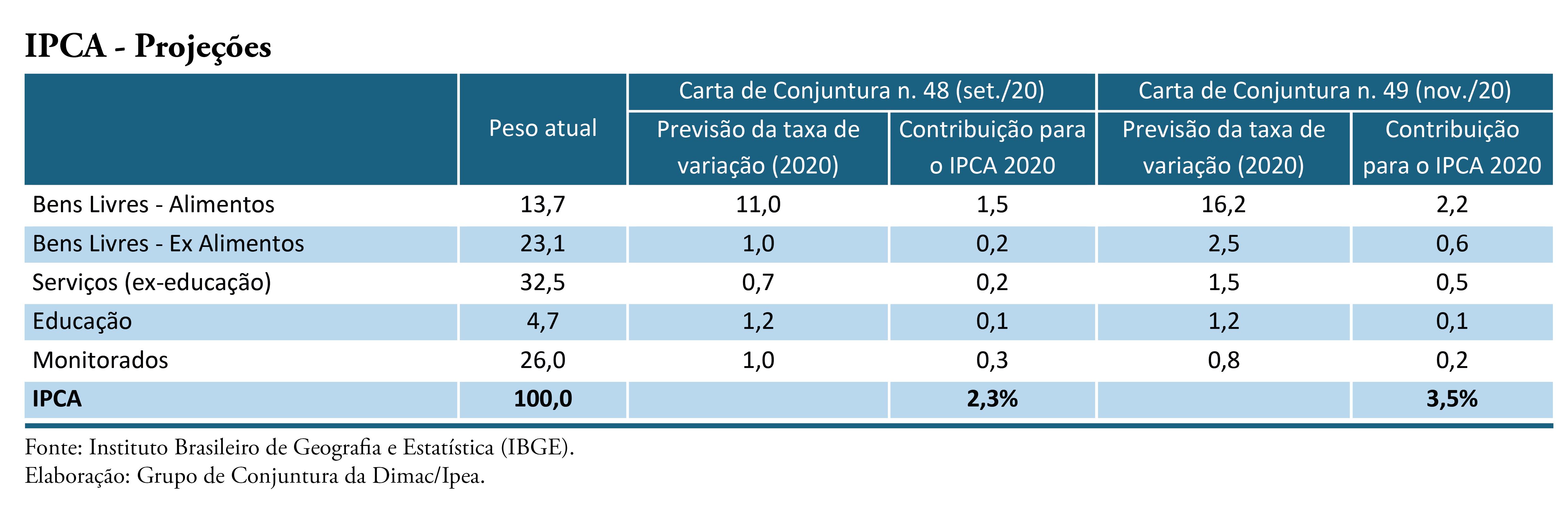 201129_cc_49_nota_19_inflacao_tabela_02