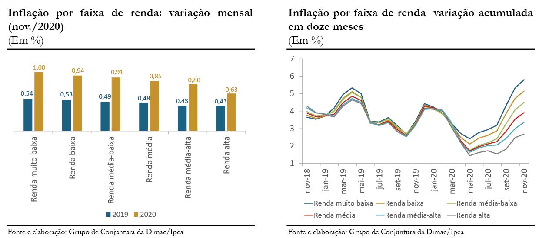 201211_cc_49_nota_28_inflacao_por_faixa_de_renda_graficos_1_2