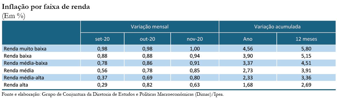201211_cc_49_nota_28_inflacao_por_faixa_de_renda_tabela_1