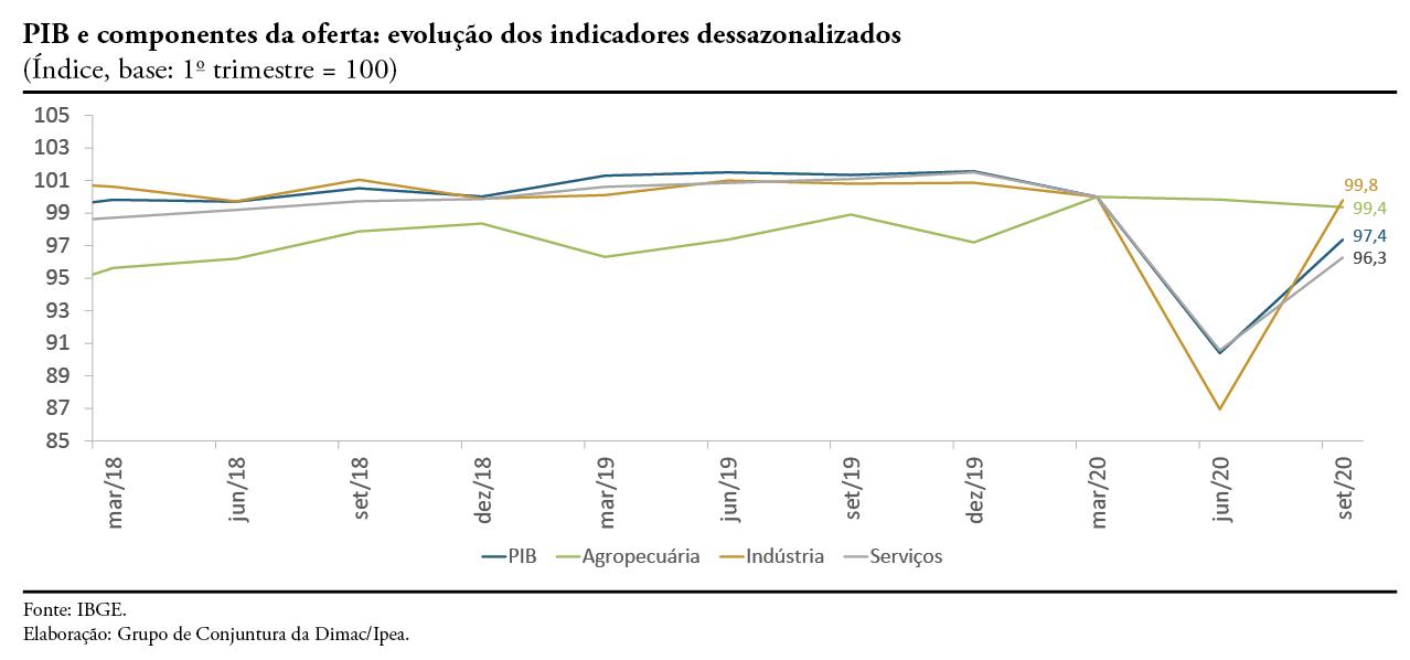 Nota 24_Atividade PIB_gráfico