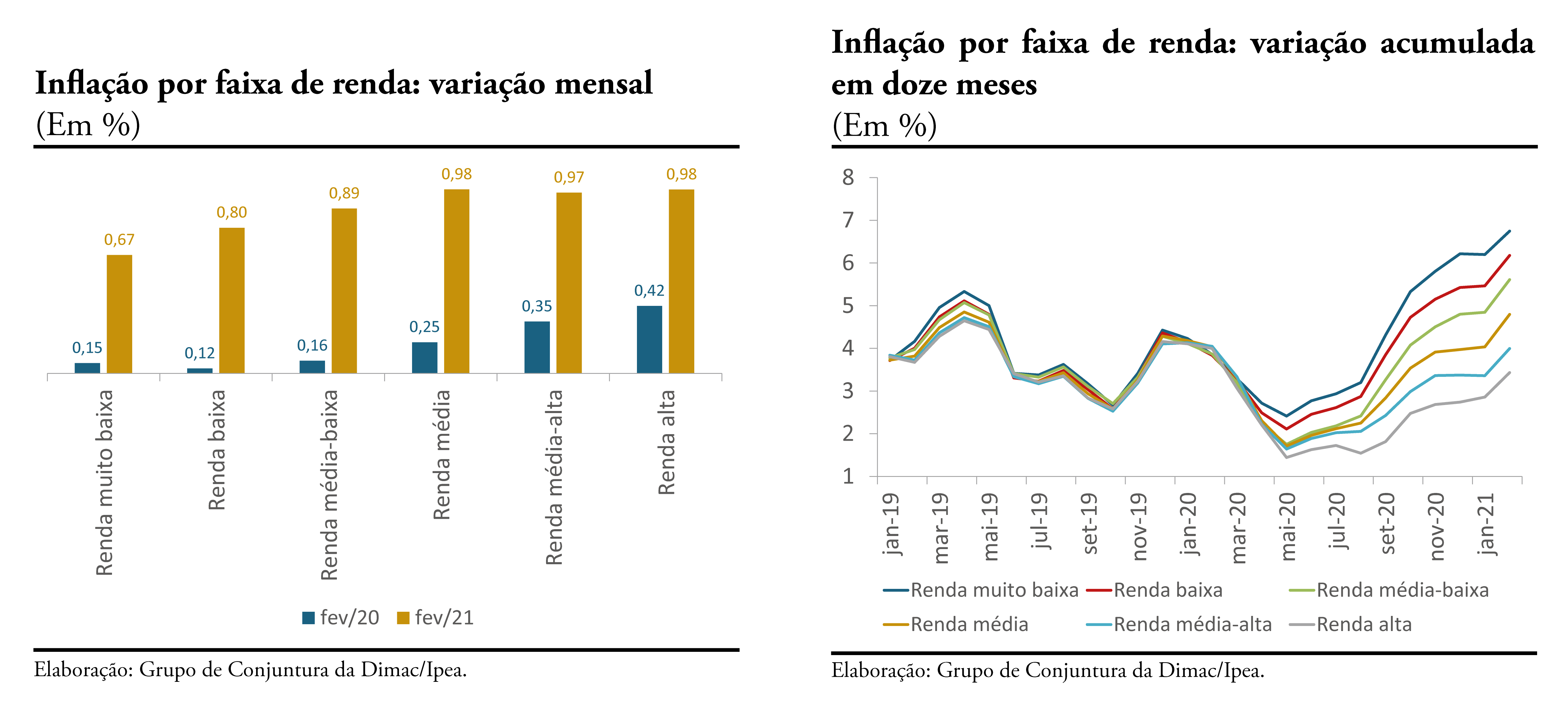 210316_cc_50_nota_21_inflacao_por_faixa_de_renda_graficos_ 1_e_2 _fev21