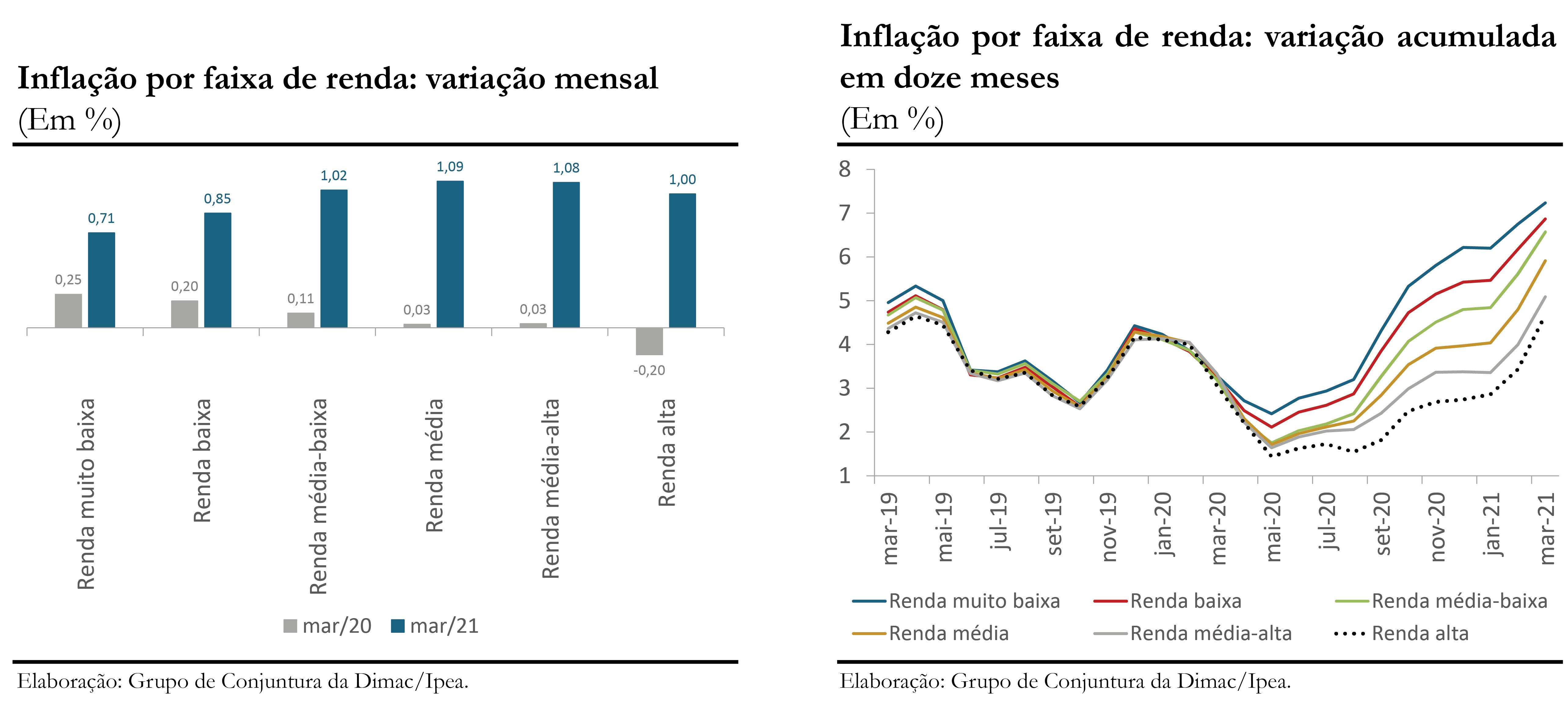 210413_cc_51_nota_5_inflacao_faixa_de_renda_graficos_1_e_2_mar_21
