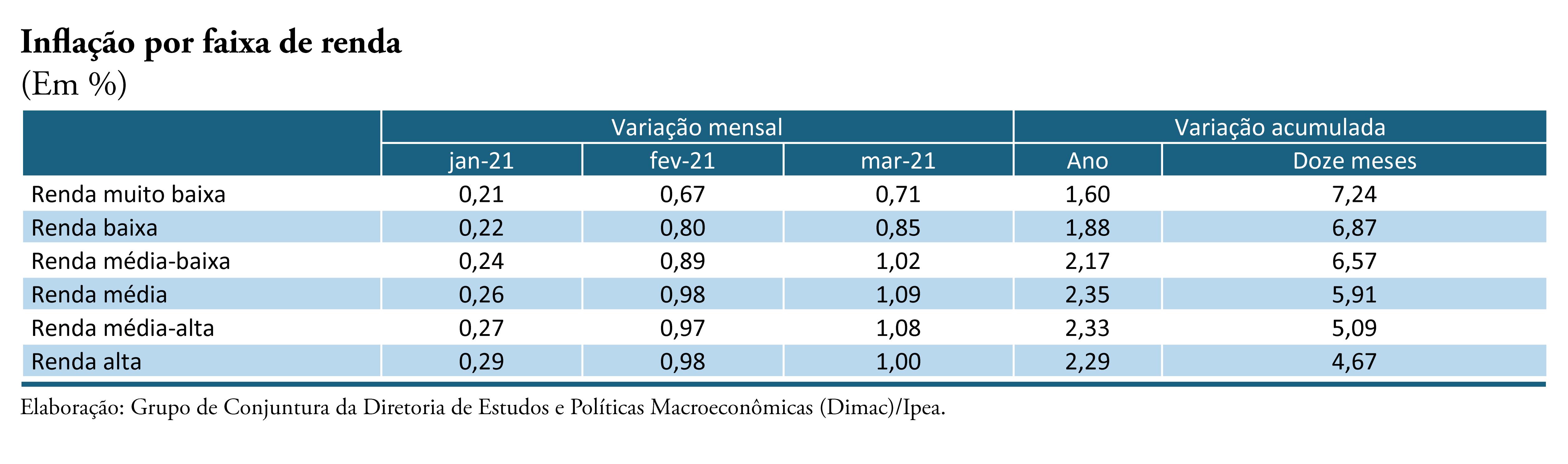 210413_cc_51_nota_5_inflacao_faixa_de_renda_tabela_1_mar_21