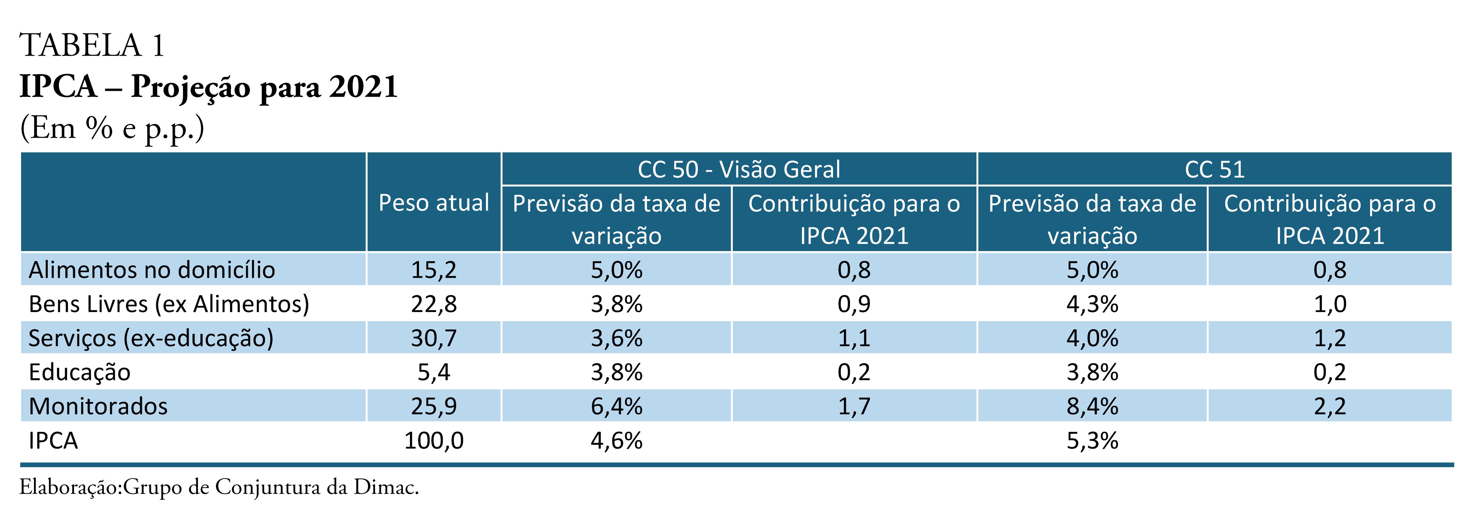 210524_cc_51_nota_17_inflacao_tabela_1