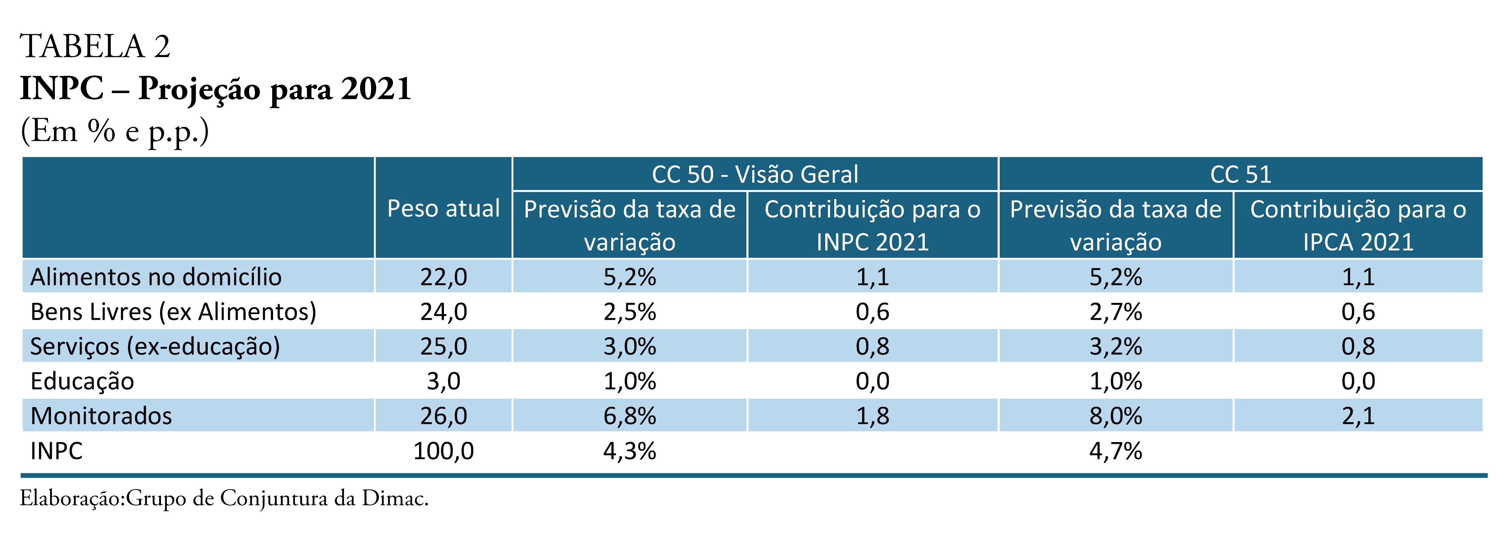 210524_cc_51_nota_17_inflacao_tabela_2
