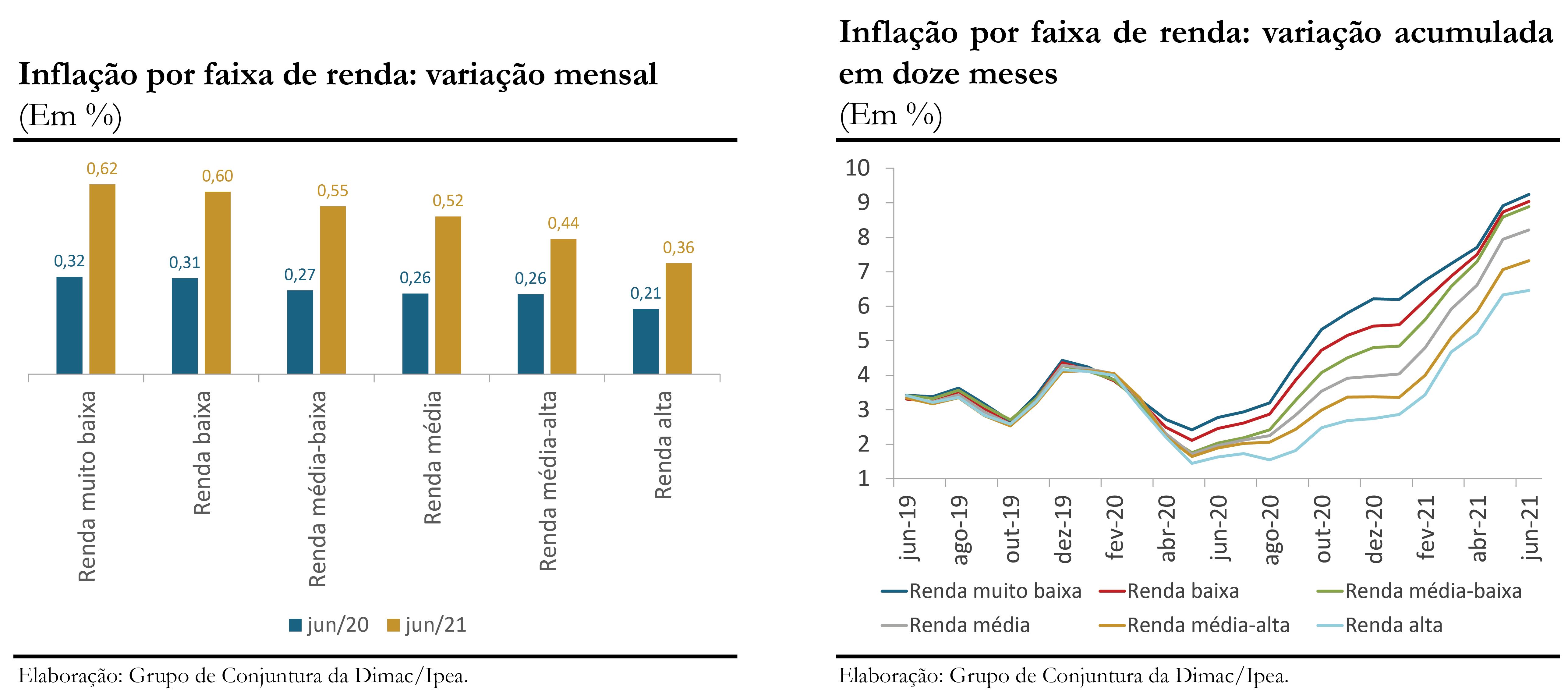 210713_cc_52_nota_5_inflacao_por_faixa_de_renda_graficos_1_e_2_jun21