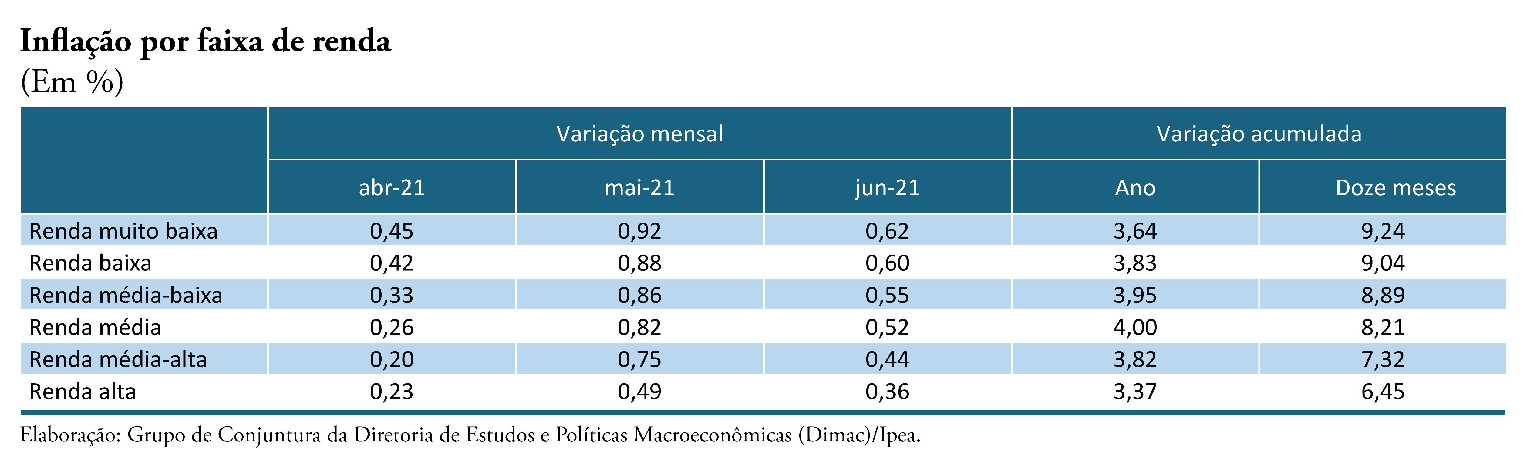 Inflação por faixa de renda – Junho/2021