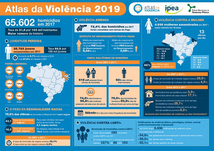 Atlas da violência 2019 e seus destaques 4